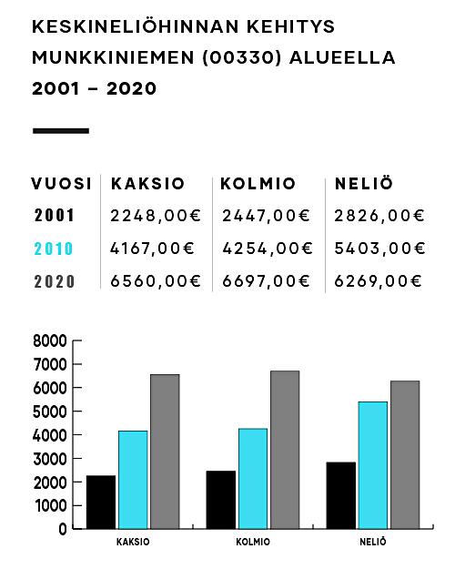 Munkkiniemen hintakehitys Tuomas Kukko